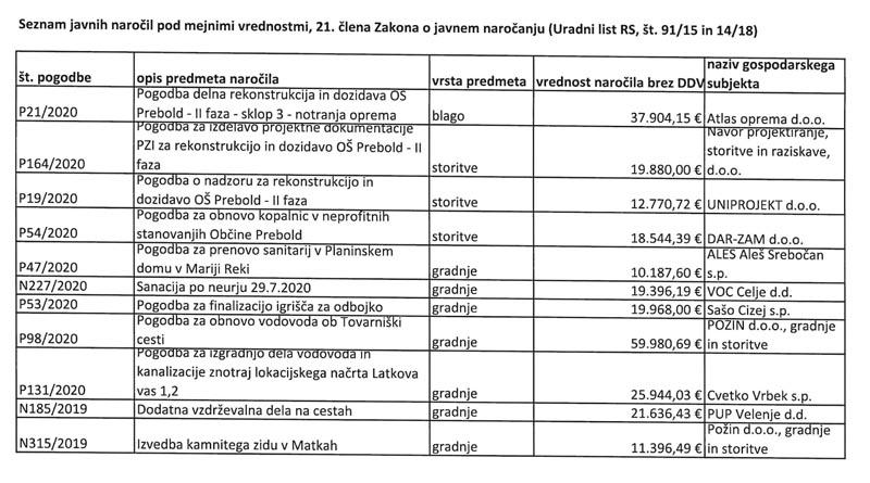seznam javnih naročil 2020